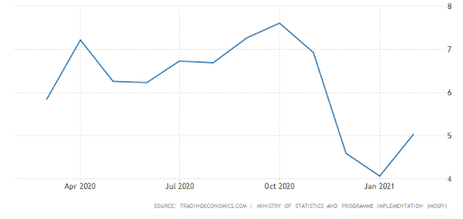 India Retail Inflation.
