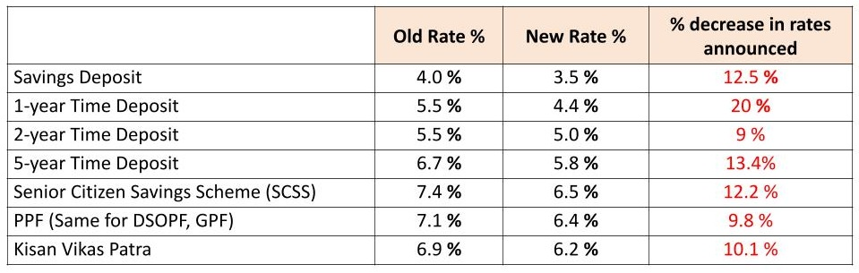 rates for small savings