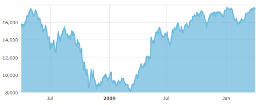 BSE Sensex between 1 April 2008 and 1 April 2010.