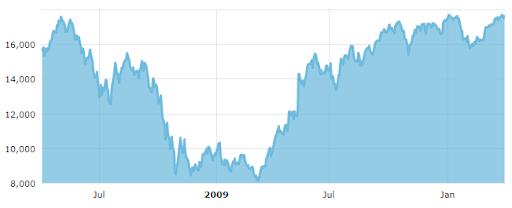 BSE Sensex between 1 April 2008 and 1 April 2010.